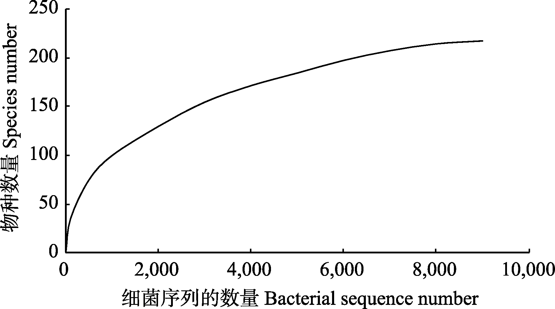 Community composition of bacteria associated with ascocarps of <i